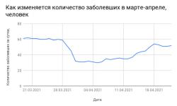 Коронавирус в Смоленской области на 23 апреля 2021 года по городам и районам: сколько заболело