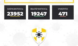 Коронавирус в Ставропольском крае на 14 ноября 2020 года по районам и селам: сколько заболело на сегодня