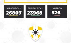 Коронавирус в Ставропольском крае на 27 ноября 2020 года по районам и селам: сколько заболело на сегодня