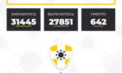 Коронавирус в Ставропольском крае на 17 декабря 2020 года по районам и селам: сколько заболело на сегодня