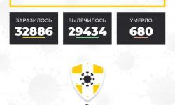 Коронавирус в Ставропольском крае на 23 декабря 2020 года по районам и селам: сколько заболело на сегодня