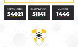 Коронавирус в Ставропольском крае на 19 мая 2021 года по районам и селам: сколько заболело на сегодня
