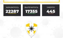 Коронавирус в Ставропольском крае на 6 ноября 2020 года по районам и селам: сколько заболело на сегодня