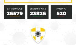 Коронавирус в Ставропольском крае на 26 ноября 2020 года по районам и селам: сколько заболело на сегодня