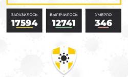 Коронавирус в Ставропольском крае на 11 октября 2020 года по районам и селам: сколько заболело на сегодня