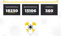 Коронавирус в Ставропольском крае на 15 октября 2020 года по районам и селам: сколько заболело на сегодня