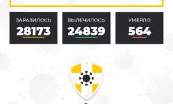 Коронавирус в Ставропольском крае на 3 декабря 2020 года по районам и селам: сколько заболело на сегодня