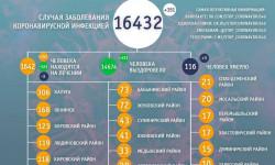 Коронавирус в Калужской области на 4 декабря 2020 года по городам и районам: сколько заболело и умерло
