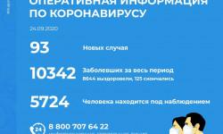 Коронавирус в Пензенской области на 24 сентября 2020 года по городам и районам: сколько заболело