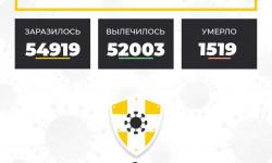 Коронавирус в Ставропольском крае на 3 июня 2021 года по районам и селам: сколько заболело на сегодня