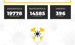 Коронавирус в Ставропольском крае на 24 октября 2020 года по районам и селам: сколько заболело на сегодня