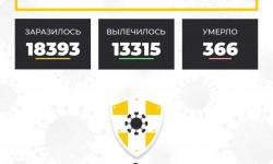 Коронавирус в Ставропольском крае на 16 октября 2020 года по районам и селам: сколько заболело на сегодня