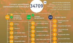 Коронавирус в Калужской области на 14 мая 2021 года по городам и районам: сколько заболело и умерло