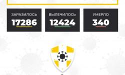 Коронавирус в Ставропольском крае на 9 октября 2020 года по районам и селам: сколько заболело на сегодня