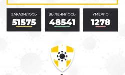 Коронавирус в Ставропольском крае на 14 апреля 2021 года по районам и селам: сколько заболело на сегодня