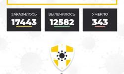 Коронавирус в Ставропольском крае на 10 октября 2020 года по районам и селам: сколько заболело на сегодня