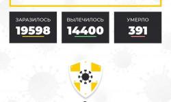 Коронавирус в Ставропольском крае на 23 октября 2020 года по районам и селам: сколько заболело на сегодня
