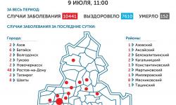 Коронавирус в Ростове-на-Дону 10 июля 2020 года: сколько заболевших на сегодня