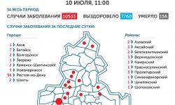 Коронавирус в Ростове-на-Дону 11 июля 2020 года: сколько заболевших на сегодня
