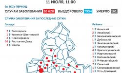 Коронавирус в Ростове-на-Дону 12 июля 2020 года: сколько заболевших на сегодня
