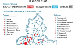 Коронавирус в Ростове-на-Дону 13 июля 2020 года: сколько заболевших на сегодня