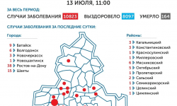 Коронавирус в Ростове-на-Дону 14 июля 2020 года: сколько заболевших на сегодня