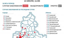 Коронавирус в Ростове-на-Дону 15 июля 2020 года: сколько заболевших на сегодня