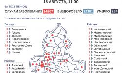 Коронавирус в Ростове-на-Дону 16 августа 2020 года: сколько заболевших на сегодня