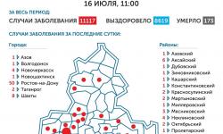 Коронавирус в Ростове-на-Дону 17 июля 2020 года: сколько заболевших на сегодня