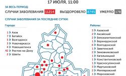 Коронавирус в Ростове-на-Дону 18 июля 2020 года: сколько заболевших на сегодня