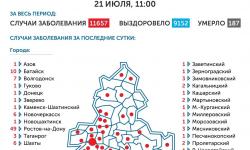 Коронавирус в Ростове-на-Дону 22 июля 2020 года: сколько заболевших на сегодня
