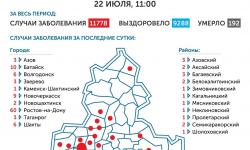 Коронавирус в Ростове-на-Дону 23 июля 2020 года: сколько заболевших на сегодня