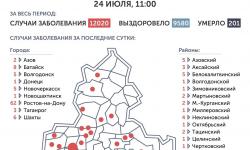Коронавирус в Ростове-на-Дону 25 июля 2020 года: сколько заболевших на сегодня