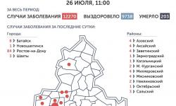 Коронавирус в Ростове-на-Дону 27 июля 2020 года: сколько заболевших на сегодня