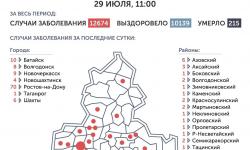 Коронавирус в Ростове-на-Дону 30 июля 2020 года: сколько заболевших на сегодня