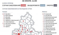 Коронавирус в Ростове-на-Дону 31 июля 2020 года: сколько заболевших на сегодня