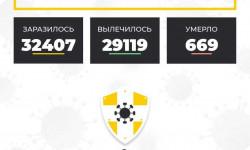 Коронавирус в Ставропольском крае на 21 декабря 2020 года по районам и селам: сколько заболело на сегодня