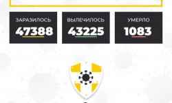 Коронавирус в Ставропольском крае на 2 марта 2021 года по районам и селам: сколько заболело на сегодня
