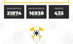 Коронавирус в Ставропольском крае на 4 ноября 2020 года по районам и селам: сколько заболело на сегодня