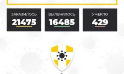 Коронавирус в Ставропольском крае на 2 ноября 2020 года по районам и селам: сколько заболело на сегодня