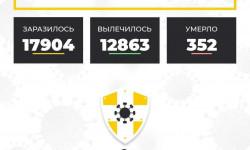 Коронавирус в Ставропольском крае на 13 октября 2020 года по районам и селам: сколько заболело на сегодня