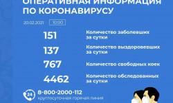 Коронавирус в Алтайском крае на 20 февраля 2021 года по городам и районам: сколько заболело и умерло