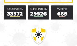Коронавирус в Ставропольском крае на 25 декабря 2020 года по районам и селам: сколько заболело на сегодня