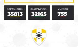 Коронавирус в Ставропольском крае на 4 января 2021 года по районам и селам: сколько заболело на сегодня