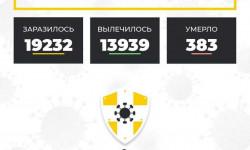 Коронавирус в Ставропольском крае на 21 октября 2020 года по районам и селам: сколько заболело на сегодня